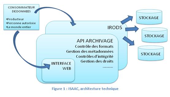 architecture_technique