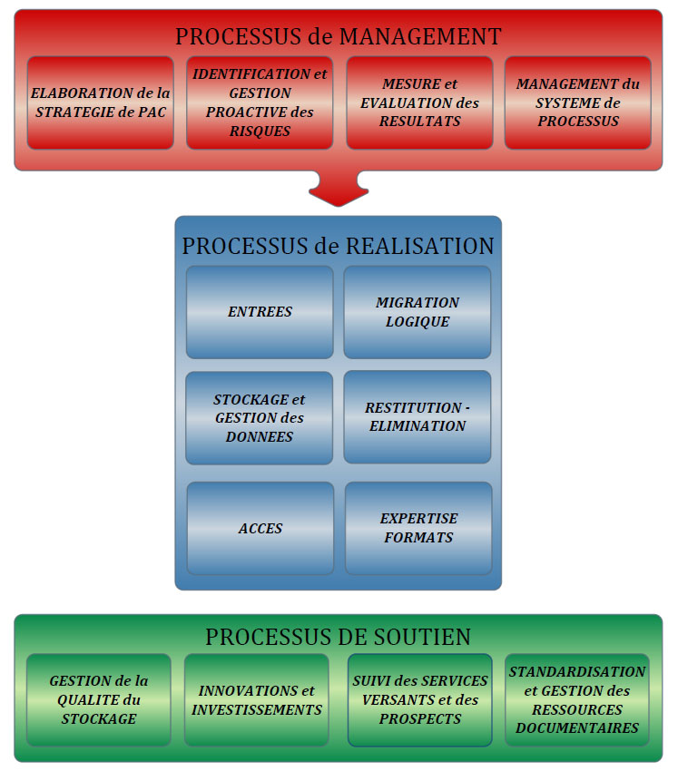 systeme2processus_fr_v2