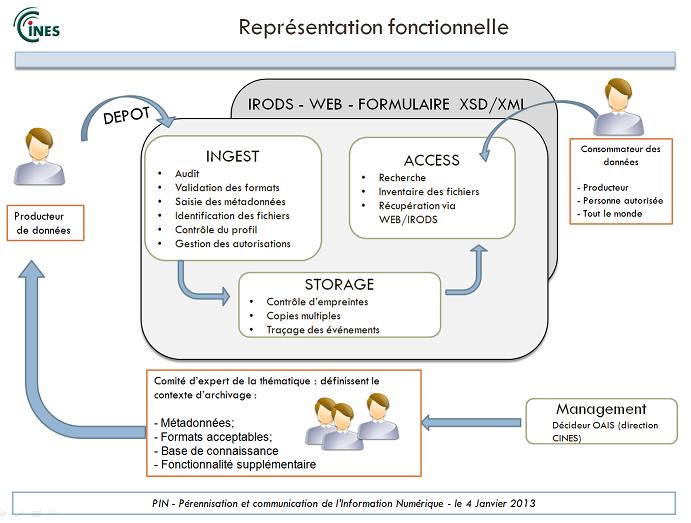 web-isaac-representation-fonctions
