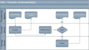 Visio-PAC - Diagrammes de flux v0_7_EN.VSD