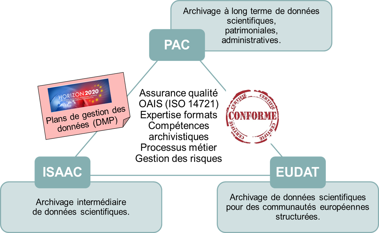 Solutions-archivage-schema