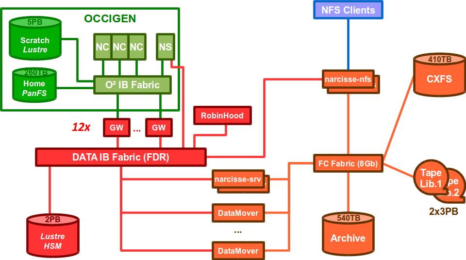 schema_fonctionnel_archi_datacentrique